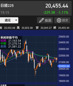 3092 - (株)ZOZO 日経どこまでおちるかな。19000円!? 頼むから日銀ETF買いでこんな会社の株を買うのだけは勘弁し