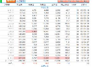 7220 - 武蔵精密工業(株) 今のところ株探などで、まだAI関連に括られていないところが、良い。 業績も良い。 ほんのちょっと買っ