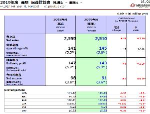 7220 - 武蔵精密工業(株) 経常利益が1Qで3.8%に急落したにもかかわらず、通期予想では5.7%を維持しています。 これは、昨