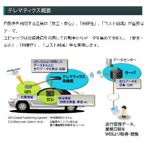 6914 - オプテックスグループ(株) >【オプテックスの運転挙動センシング技術、ソニー損保の自動車保険に採用】 >ソニー損保の