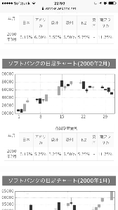 9984 - ソフトバンクグループ(株) 二万の上昇があったのは、ご指摘のとおり2000年の2月のようです。