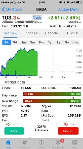 9984 - ソフトバンクグループ(株) アリババも大きく上昇