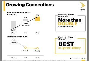 9984 - ソフトバンクグループ(株) > 米国の携帯電話のマーケットが飽和している中、料金の叩き合いが始まってます…