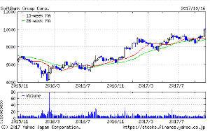9984 - ソフトバンクグループ(株) 芸術とも言える上昇チャート 形成‼️ これは 暫く 続くだようよ♬