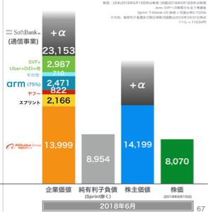9984 - ソフトバンクグループ(株)  >最低限、ホームページで公表している株主価値の約13000はあるわけで、その中には、現在未上