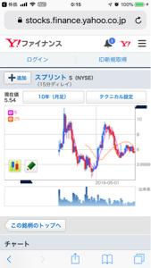 9984 - ソフトバンクグループ(株) スプリント