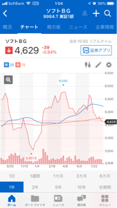 9984 - ソフトバンクグループ(株) 孫さんが爆発的に上昇して行くみたいなことを言ってからドンドン株価下がっている。 株って難しい。 どこ