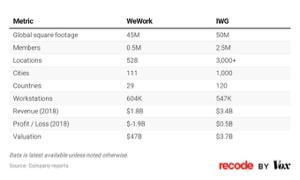 9984 - ソフトバンクグループ(株) We WorkとIWGの比較。一ヶ月前時点。