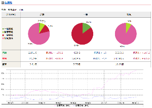 9984 - ソフトバンクグループ(株) 12/06 信用残(データは、ノムラから) 買い(赤線)が急増してるのに、売り(青線)がへたったまま