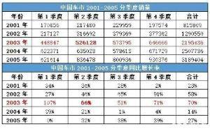 9984 - ソフトバンクグループ(株) サーズの年に起きた中国自動車購買バブル