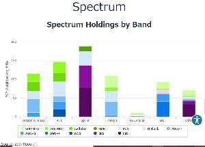 9984 - ソフトバンクグループ(株) >通信範囲が極端に狭い5Gは携帯電話に適してない  アメリカでの5Gは600MHzや700MH