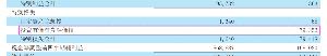 7983 - (株)ミロク 3/10発表のQ1決算内容について教えてください🐾  これって子会社の投資分でしょうか?それとも余っ