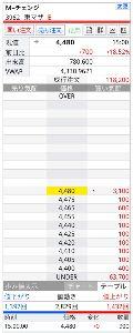 3962 - (株)チェンジ 週末金曜、大引け売り物たったの900株。 来週月曜寄らずの、ストップ高スタート? ^ ^