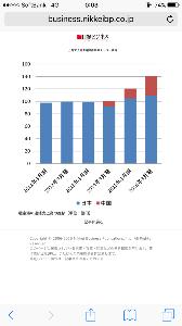 2340 - (株)極楽湯ホールディングス 中国事業が占める売上、驚愕。  http://business.nikkeibp.co.jp/atc