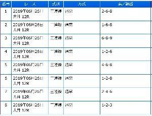 株式とメインレース予想 三連勝(^o^)