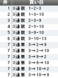 株式とメインレース予想 三連複のみ(=_=)