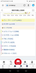 6182 - (株)ロゼッタ 堂々ランクイン!