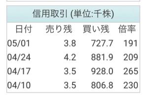 6182 - (株)ロゼッタ 人気株の 宿命か 信用買い残が多すぎだわ