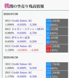 6182 - (株)ロゼッタ 高値3500円でも クレディスイスAGは 買い戻ししてるよ