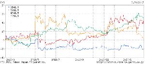 3641 - (株)パピレス まさかのビーグリーが決算明けで+10%上昇。 たしか前回の決算の時もビーグリーが健闘してこんな感じで