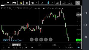 3758 - (株)アエリア 中国経済オワタ   銅が下抜けしそうだよーん  日経連動するよーん♪  私は空売りたんまり仕込んでる