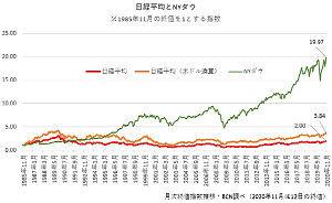 7717 - (株)ブイ・テクノロジー まだまだ日本株は上がると思います。 だってダウに比べると上がっていないも同然です。 2025年くらい