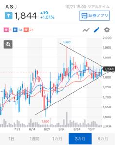 2351 - (株)ASJ おはようございます。  チャートも煮詰まって来ましたね。  株は上がるか下がるかしかありません。