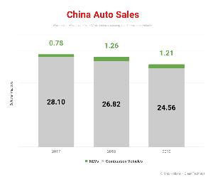 6594 - 日本電産(株) 中国新車市場に於けるEVのウェイトは、全体に比較して落ち込んではいない。