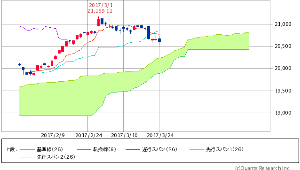 ^GSPC - S&P 500 Dow 20,596.72 -59.86 (-0.29%)  遅行スパン/実線