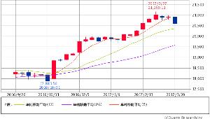 ^GSPC - S&P 500 Dow 20,596.72 -59.86 (-0.29%)  週足 5/13/26