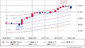 ^GSPC - S&P 500 Dow 20,596.72 -59.86 (-0.29%)  エンベロープ 26週線