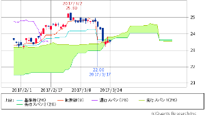 ^GSPC - S&P 500 XLF FINANCIAL SELECT SECTOR  23.54   -0.03 (-0.13%