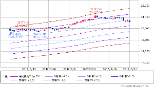 ^GSPC - S&P 500 Dow 20,596.72 -59.86 (-0.29%)  エンベロープ 75日線