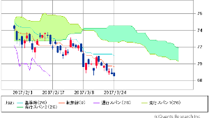 ^GSPC - S&P 500 XLE ENERGY SELECT SECTOR   68.56   -0.27 (-0.39%)