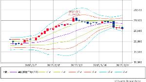 ^GSPC - S&P 500 Dow 20,596.72 -59.86 (-0.29%)  ボリンジャー -2σ継