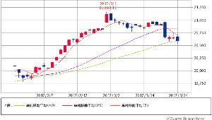 ^GSPC - S&P 500 Dow 20,596.72 -59.86 (-0.29%)  5/25/40 トランプ相場40日線