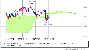 ^GSPC - S&P 500 IWM RUSSELL 2000 ETF   134.49   +0.10 (+0.07%) オォ、