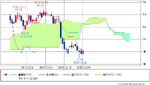 ^GSPC - S&P 500 原油(WTI原油先物) 48.17 +0.47 (+0.99%)