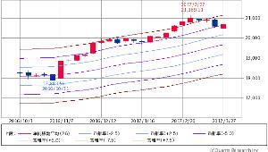 ^GSPC - S&P 500 Dow 20,701.50 +150.52 (+0.73%)  エンベロープ 26週線