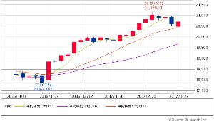 ^GSPC - S&P 500 Dow 20,701.50 +150.52 (+0.73%)  週足 5/13/26
