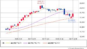 ^GSPC - S&P 500 Dow 20,701.50 +150.52 (+0.73%)  5/25/50 5日線上、 5日線上