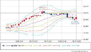 ^GSPC - S&P 500 Dow 20,701.50 +150.52 (+0.73%)  ボリンジャー -1σ