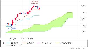 ^GSPC - S&P 500 Dow 20,701.50 +150.52 (+0.73%)  週足 一目均衡