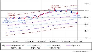 ^GSPC - S&P 500 Dow 20,701.50 +150.52 (+0.73%)  エンベロープ 75日線