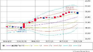 ^GSPC - S&P 500 Dow 20,596.72 -59.86 (-0.29%)  週足 ボリンジャー
