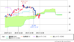 ^GSPC - S&P 500 XLF FINANCIAL SELECT SECTOR   23.77   +0.32 (+1.36