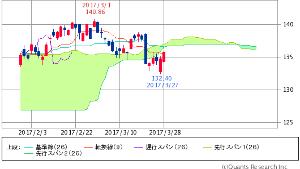 ^GSPC - S&P 500 IWM  RUSSELL 2000 ETF   135.79   +1.05 (+0.78%) 雲