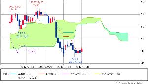 ^GSPC - S&P 500 原油(WTI原油先物) 48.37 +0.64 (+1.34%)