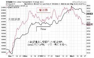 ^GSPC - S&P 500 同じ様に見てる人いるもんだ (古典だから)