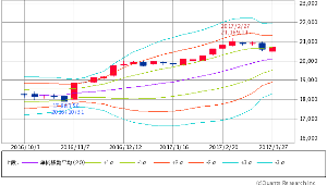 ^GSPC - S&P 500 Dow 20,701.50 +150.52 (+0.73%)  週足 ボリンジャー